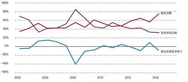 gdp对出口的影响_老龄化对全球gdp影响