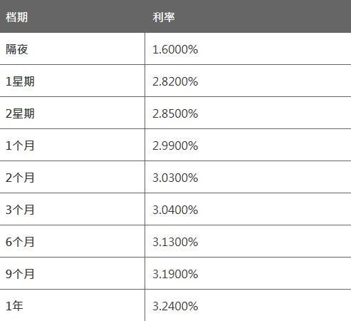 2月24日香港银行同业人民币HIBOR