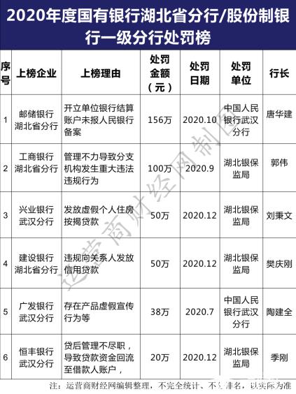 广发银行武汉分行虚假宣传登湖北地区银行年度处罚榜 行长是陶建全