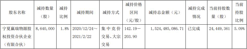 华熙生物股东赢瑞物源减持864万股 套现15亿元