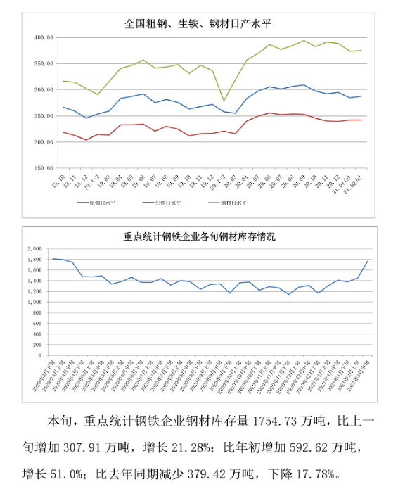 中钢协:2021年2月中旬钢铁企业生产与库存情况