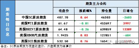 API周度报告意外大累库 油价重挫涨势暂缓还是出高点?