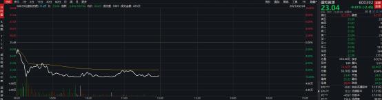 白酒跌周期跌:沪指失3600点 半日蒸发1.36万亿 千元股只剩茅台了
