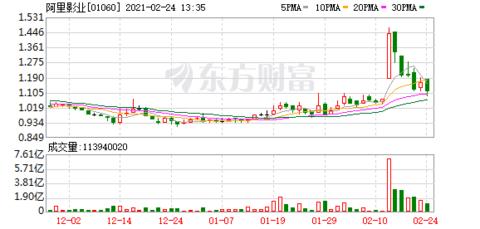 阿里影业(01060-HK)跌6.9%