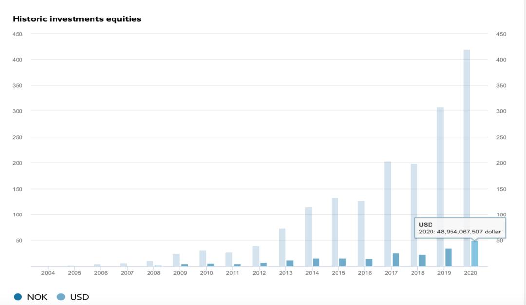 这80只中国股票被全球最大主权基金重仓,包括万科、茅台…