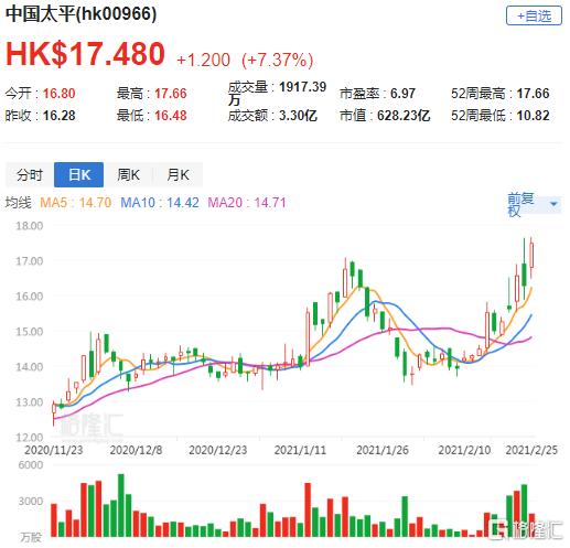 瑞银:升中国太平(0966.HK)目标价至19.5港元 评级买入
