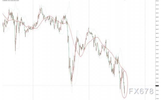 《【杏耀平台代理注册】美国一系列经济数据好坏参半,现货金价短线跌破1780美元》