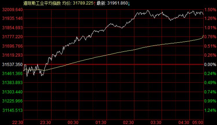 外盘:美联储重申维持超低利率,道指突破整理平台涨425点,美油狂飙突进