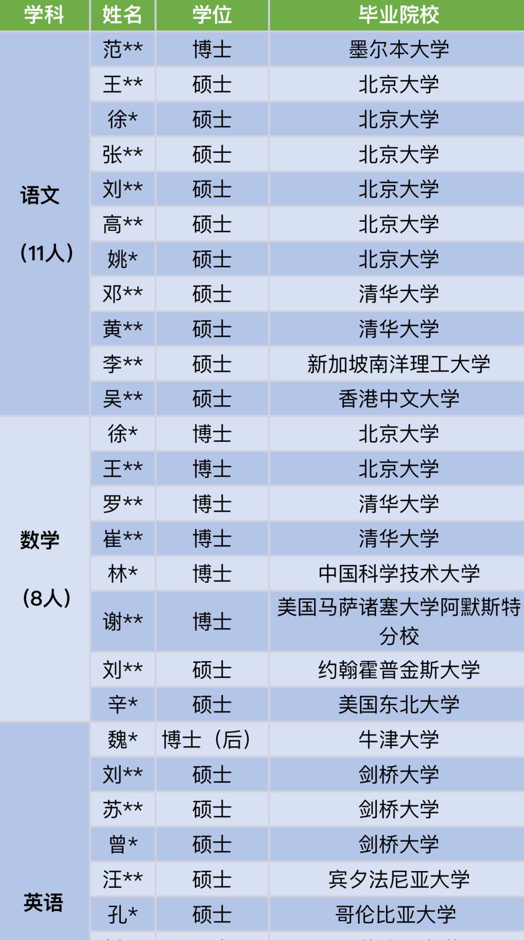 27位名校博士入职深圳中学引热议 顶尖人才浪费了吗图片