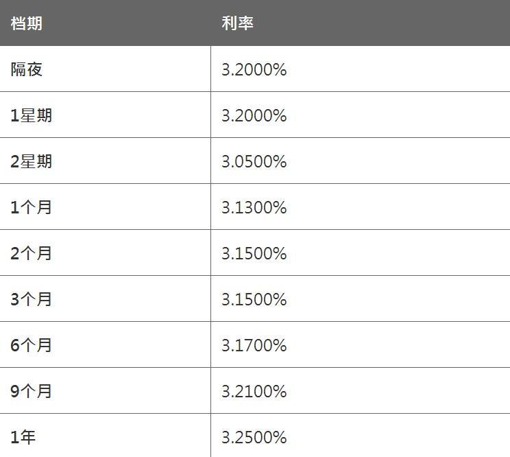 《【杏耀在线登陆注册】2月25日香港银行同业人民币HIBOR(晚间更新)》