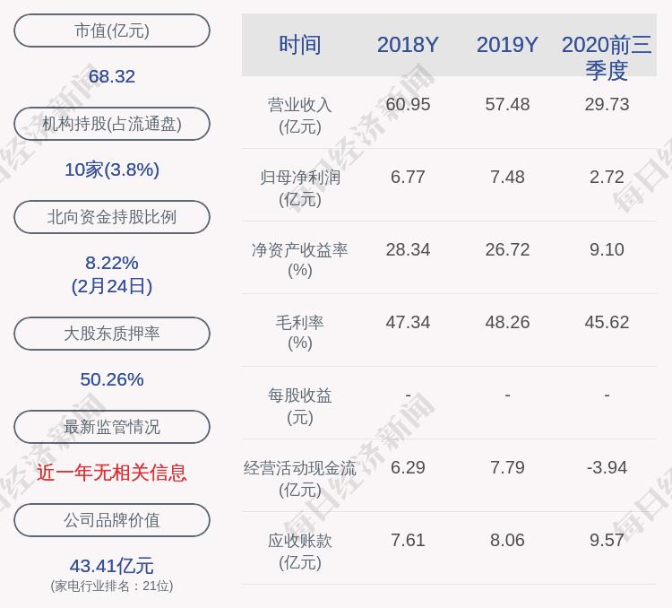 成绩单!华帝股份:2020年度净利润约4.08亿元,同比下降45.50%