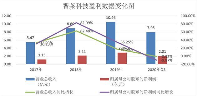 智莱科技:中国智能保管与交付领域的龙头企业 智能快递柜业务乘风生长