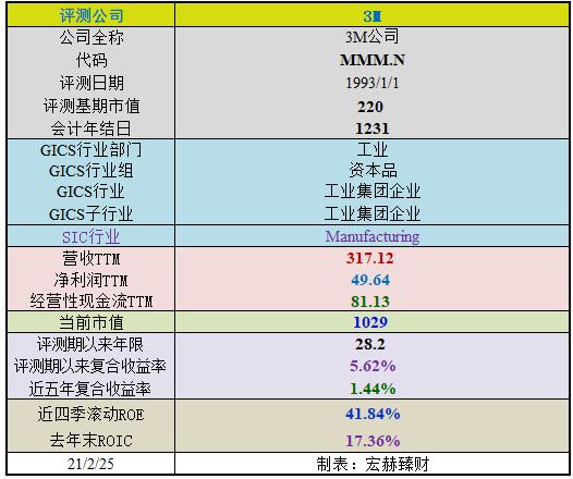 【护城河评级】3M(MMM.N)