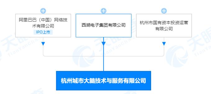 阿里巴巴等共同出资成立杭州城市大脑技术与服务有限公司,注册资本1亿元