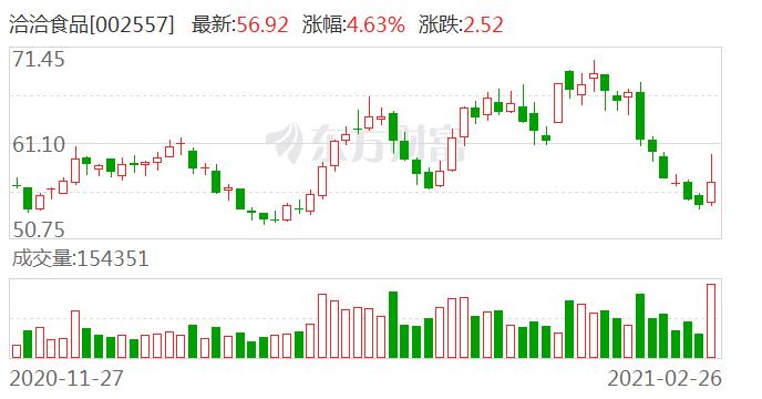 中银证券给予洽洽食品买入评级 春节错位导致4Q20收入增速放缓 1Q21有望实现高增长
