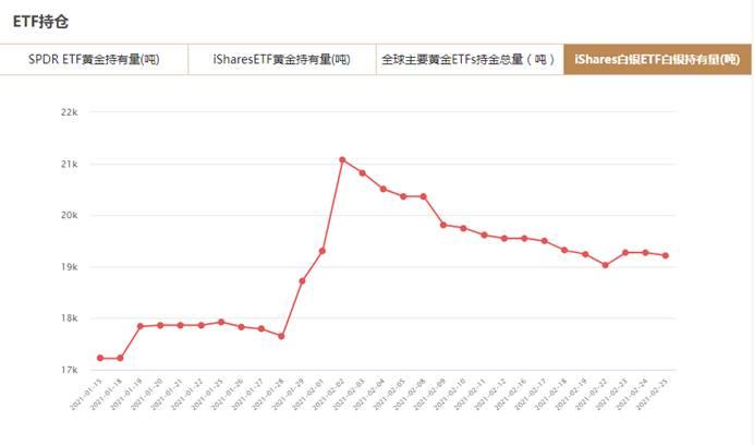 iShares白银ETF2月25日白银持有量与上一交易日减少57.77吨
