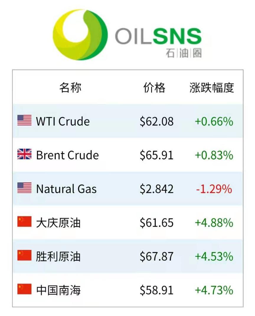 国际油价直线飞冲!75美元还远吗?
