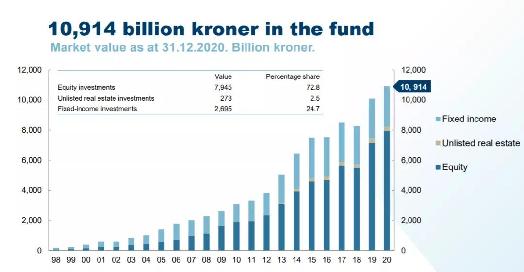 全球最大主权基金大幅加仓中国股票,新增规模近千亿