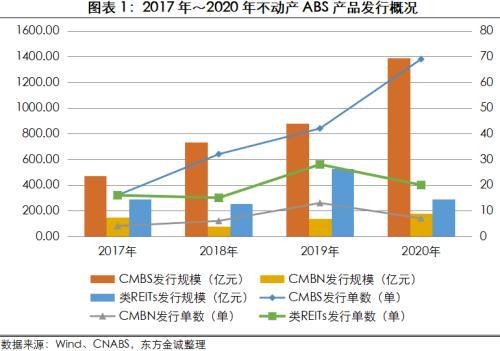 东方金诚:2021年不动产ABS发行规模将突破2000亿