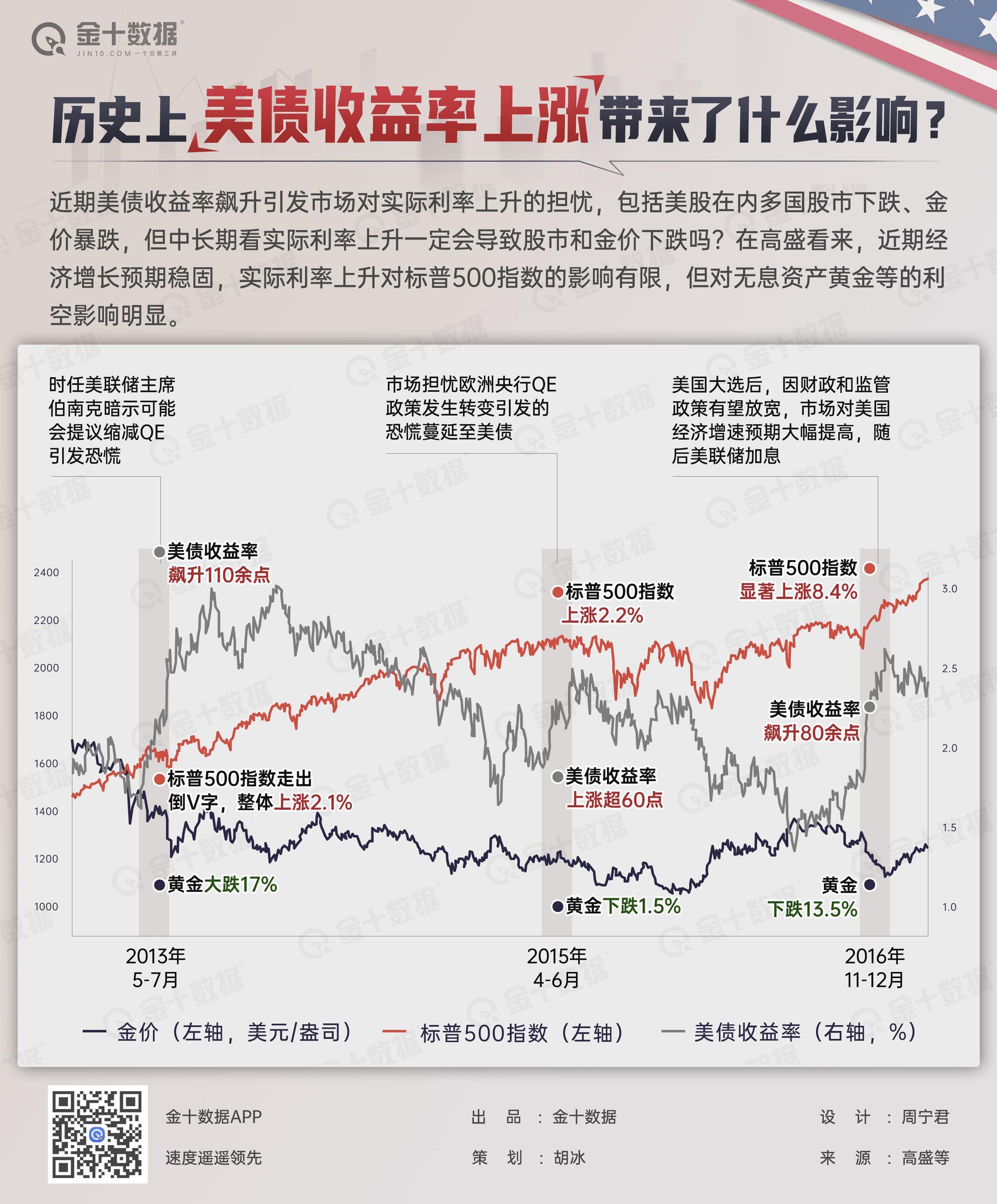 美债收益率上涨 金价大跌才刚刚开始?