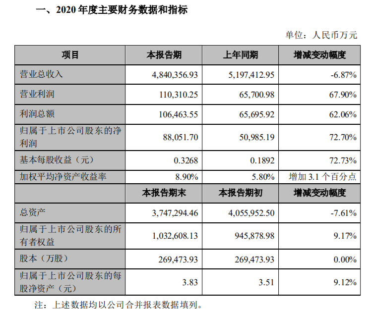 光学影像业务快速增长 欧菲光2020年净利同比增长73%