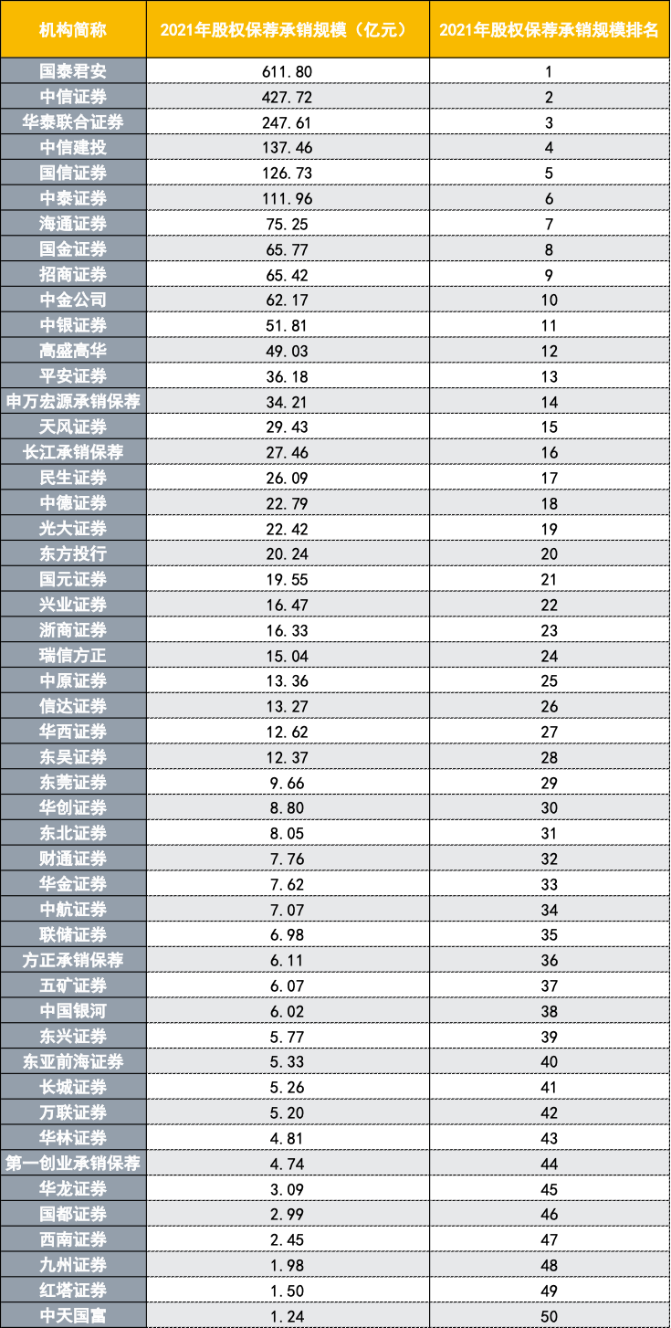 投行开年比开门红:国泰君安、海通股权承销规模、收入各自领跑,撤材料终止审核涉及券商已14家