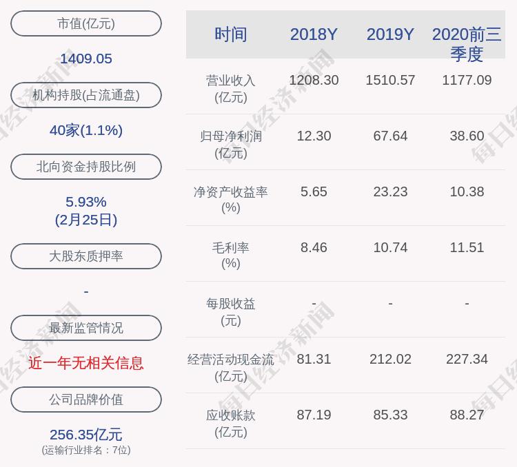 中远海控:子公司拟以约13.48亿元收购天津港集装箱码头有限公司34.99%股权