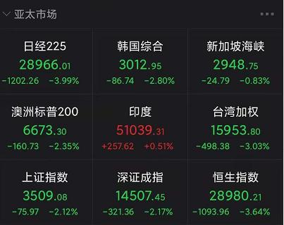 """大跌原因找到了!美联储""""默许""""全球资产定价之锚飙升"""