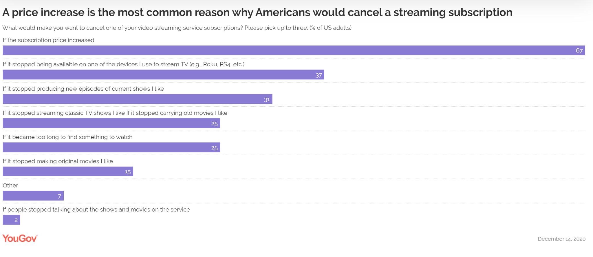 YouGov:超过2/3的美国人会因为价格上涨退订流媒体