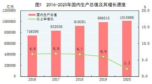 莱西姜山2020年GDP生产总值_2020年国内生产总值1015986亿元 比上年增长2.3