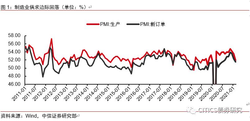 """2021年2月PMI点评及债市分析—符合""""假日规律""""的产需回落"""