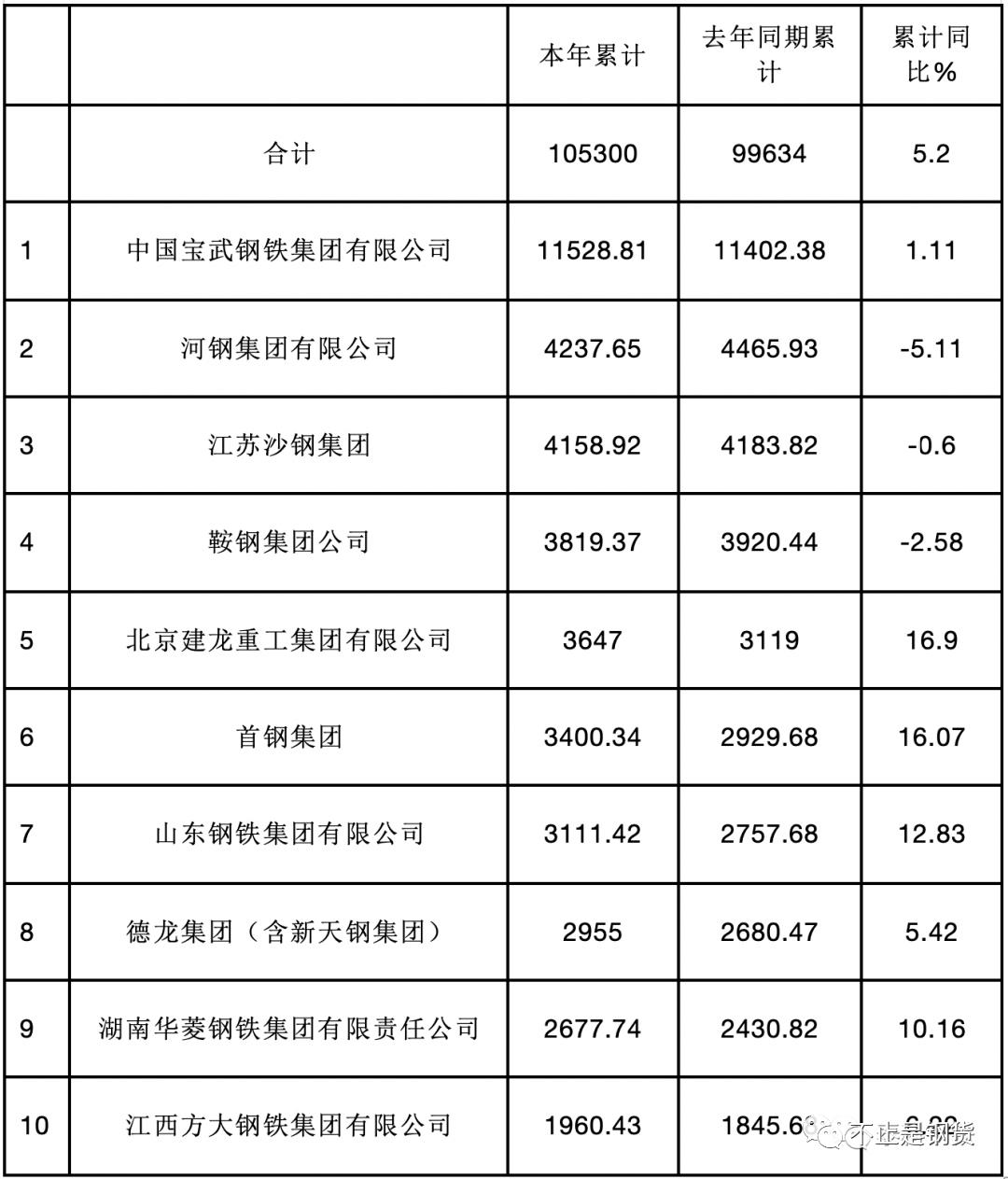 《【杏耀注册链接】全国钢企2020年钢产量排名:宝武(1.15亿吨)、河钢4238万吨、沙钢4159万吨、鞍钢3819万吨、建龙重工3647万吨》