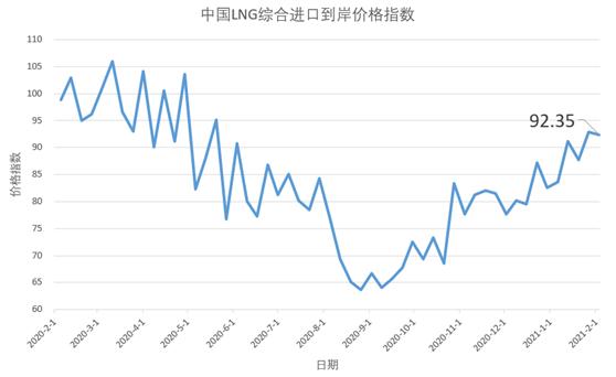 1月25日-31日中国LNG综合进口到岸价格指数为92.35