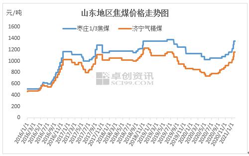 炼焦煤:春节前延续涨势,春节后企稳承压