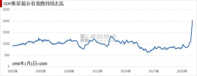 宏观微观察01:1月份经济景气度继续向好