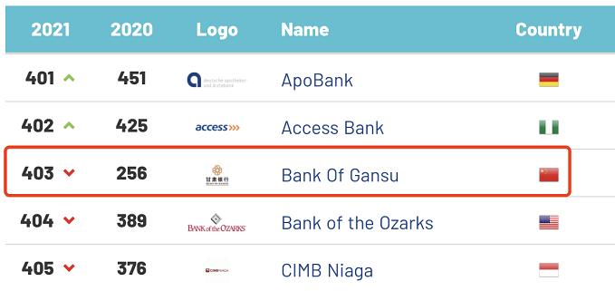 中国多银行上榜2021年全球银行品牌500强 青岛银行等排名大幅下降