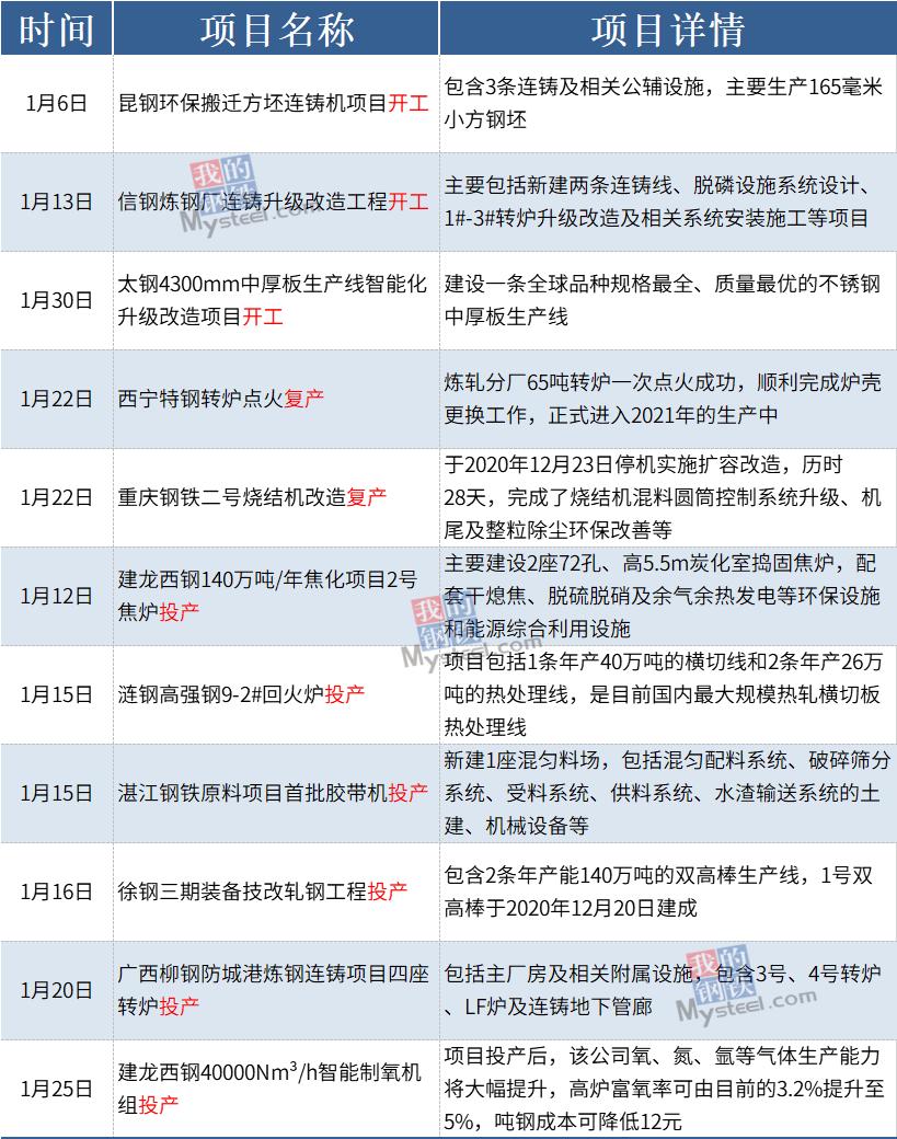 Mysteel:1月有11个钢铁项目开工复产投产