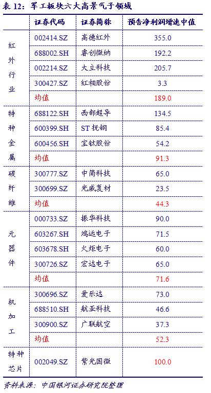 【银河军工李良/周义】行业动态 2021.1丨军工板块进去蓄势期,调整意味着机会