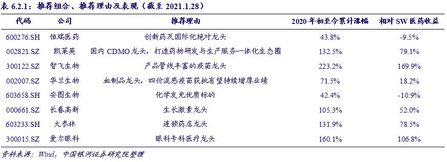 【银河医药孟令伟/刘晖】行业动态 2021.1丨加速高端转型,原料药板块或将步入发展新纪元