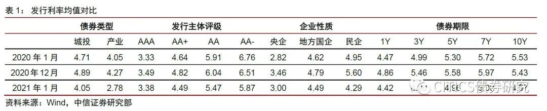 【信视角看债】近期信用债市场量价观察