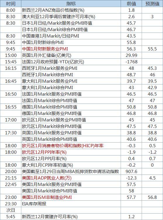 """多国服务业PMI今日出炉 美国""""小非农""""晚间登场"""