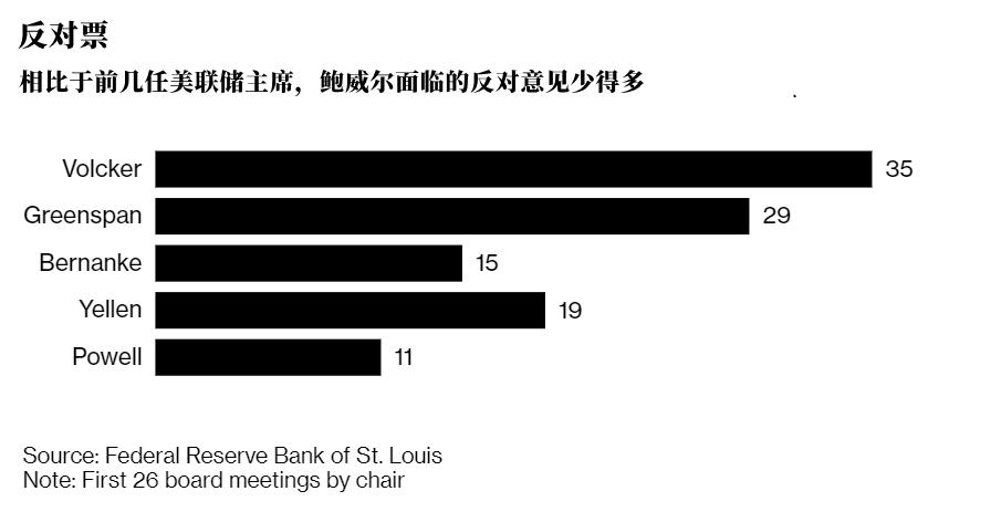 在缩减购债上,美联储一致对外真的好吗?