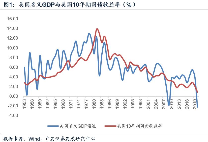 【广发宏观郭磊】美债收益率与资产定价