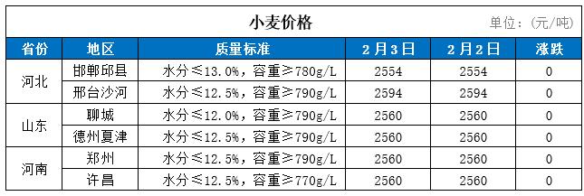 3日国内小麦价格