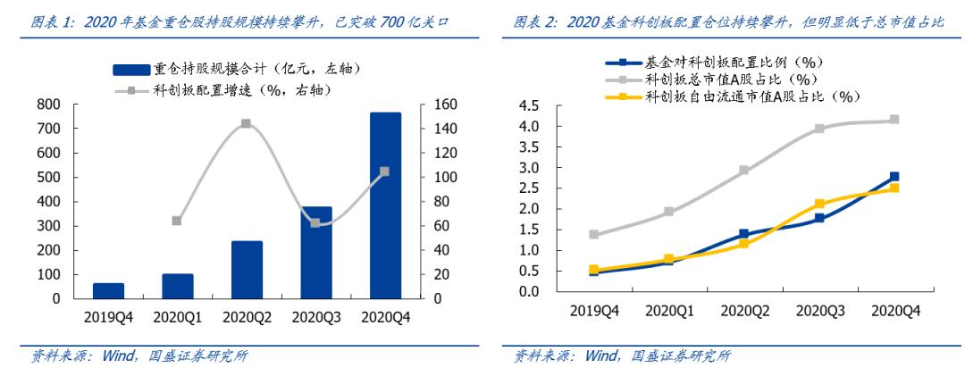 【国盛策略】2020科创板机构配置如何?2021又有何新看点?