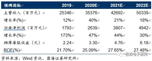 【公司点评】传音控股:2020年业绩指引符合预期,持续发力新兴市场