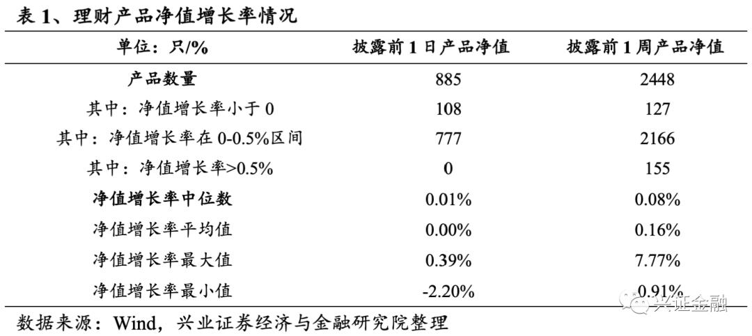 【兴证金融 傅慧芳】银行理财产品周报(2021.01.25-2021.01.31):理财产品预期收益率温和下行