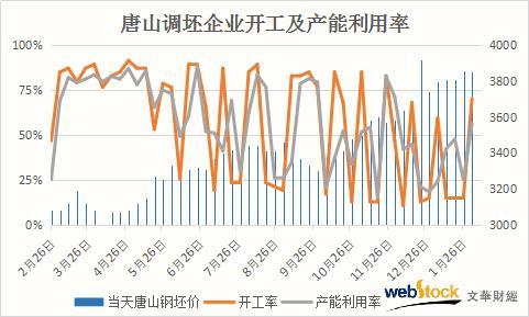 复产遇上需求停滞 唐山调坯型钢厂成品库存增近3成