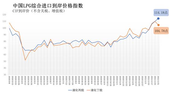 1月25日-31日中国液化丙烷、丁烷综合进口到岸价指