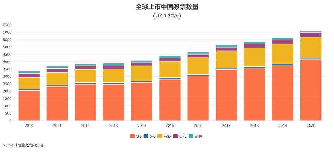 全球上市中国股票概览